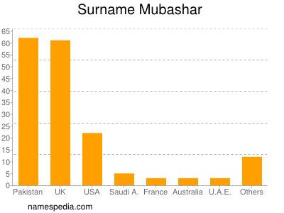 Surname Mubashar