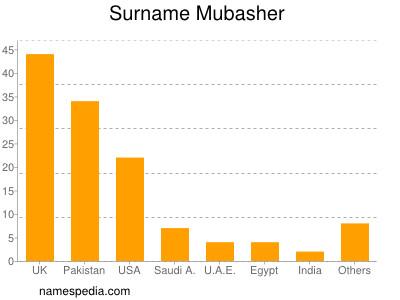 Surname Mubasher
