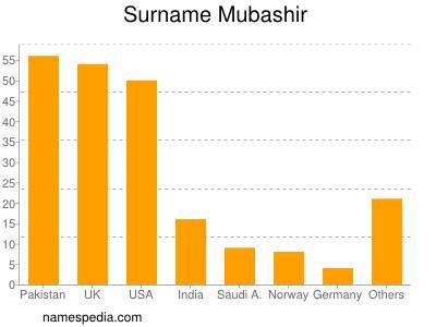 Surname Mubashir