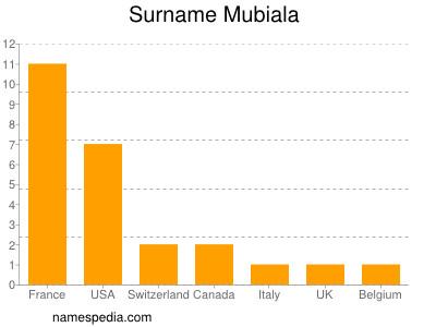 Surname Mubiala