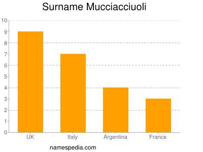 Surname Mucciacciuoli