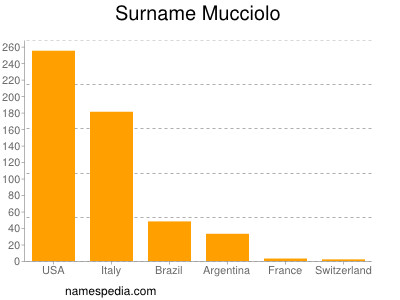 Surname Mucciolo
