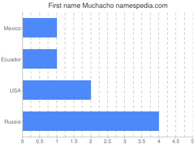 Given name Muchacho