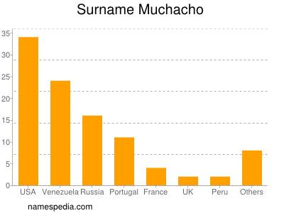 Surname Muchacho