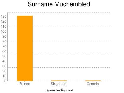 Surname Muchembled