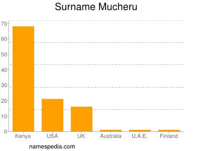 Surname Mucheru
