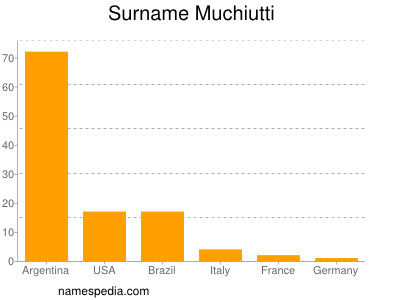 Surname Muchiutti