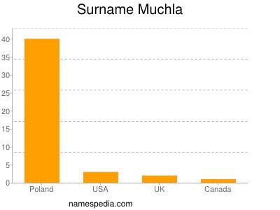 Surname Muchla