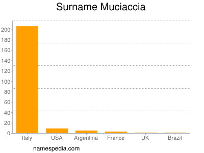 Surname Muciaccia