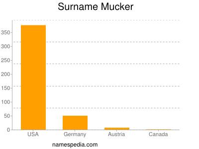 Surname Mucker