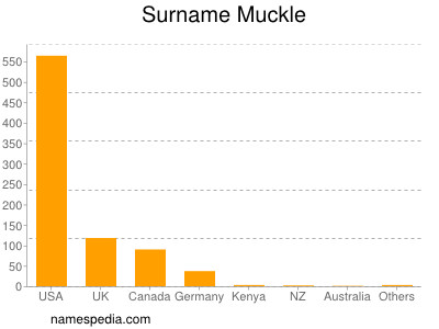 Surname Muckle