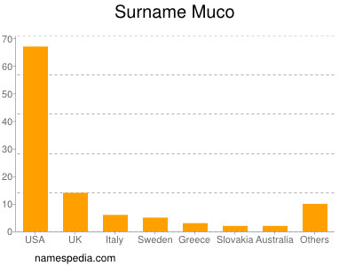 Surname Muco