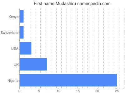 Given name Mudashiru