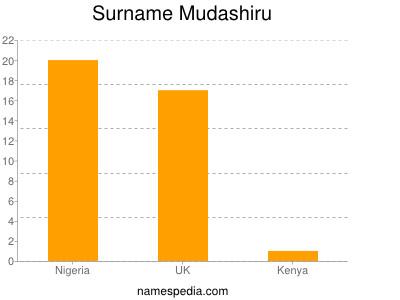 Surname Mudashiru