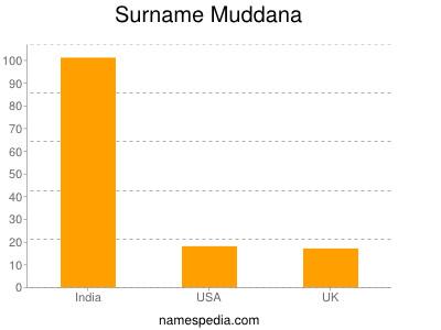 Surname Muddana