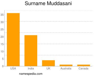 Surname Muddasani