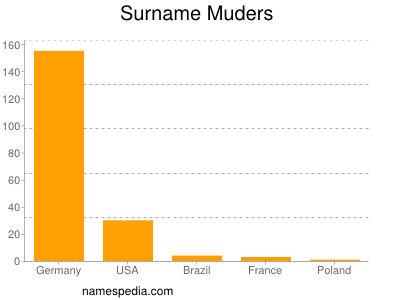 Surname Muders