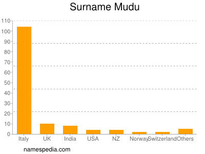 Surname Mudu