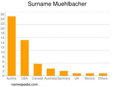 Surname Muehlbacher