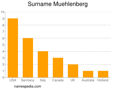 Familiennamen Muehlenberg