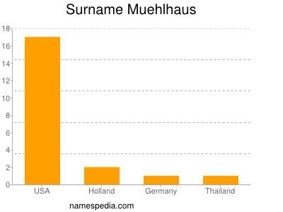 Surname Muehlhaus