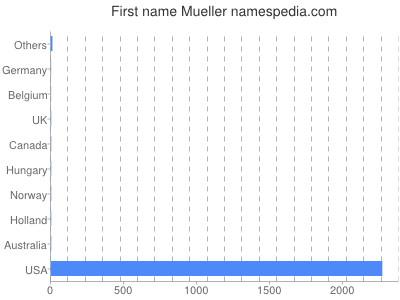Vornamen Mueller