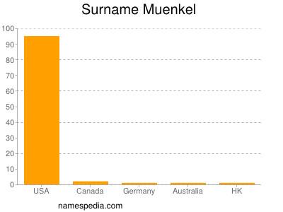 Surname Muenkel