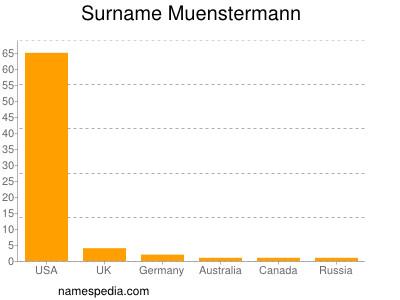Surname Muenstermann
