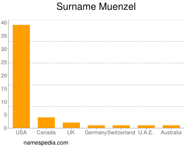 Surname Muenzel