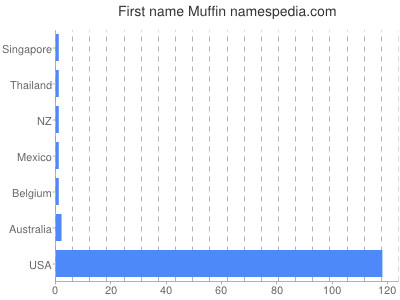 Given name Muffin