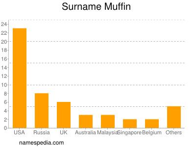Surname Muffin