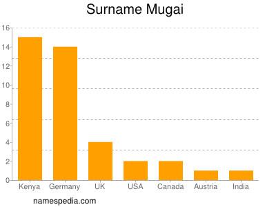 Surname Mugai