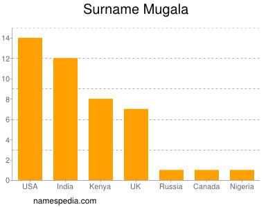 Surname Mugala