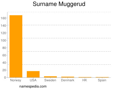 Surname Muggerud