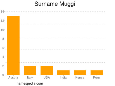 Surname Muggi