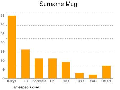 Surname Mugi