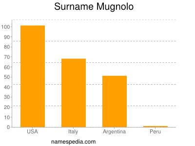 Surname Mugnolo