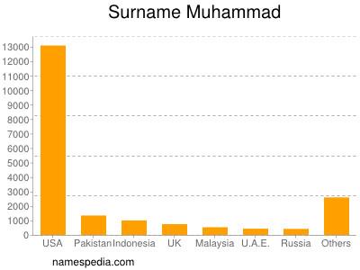 Surname Muhammad