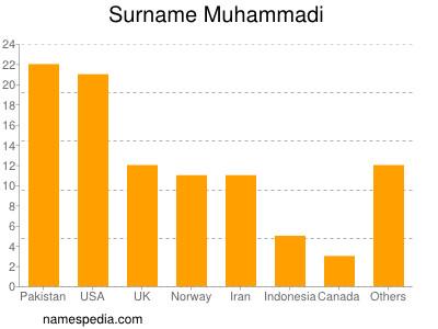 Surname Muhammadi