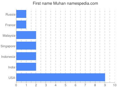 Given name Muhan