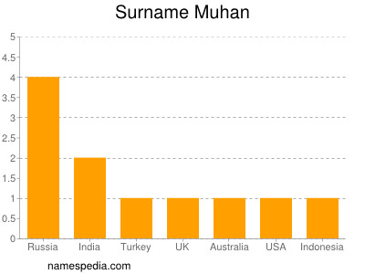 Surname Muhan