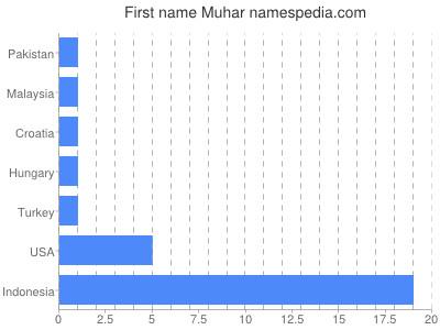 Given name Muhar