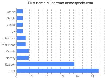Given name Muharema