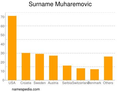 Surname Muharemovic