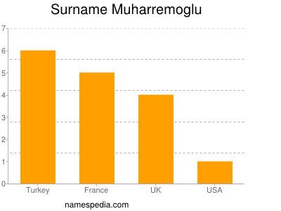 Surname Muharremoglu