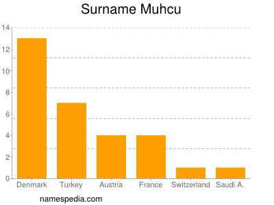 Surname Muhcu