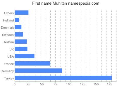 Given name Muhittin