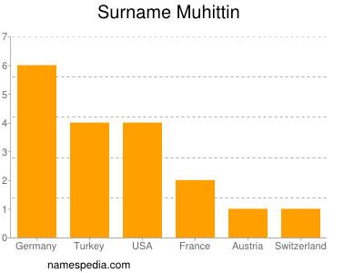 Surname Muhittin
