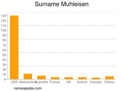 Surname Muhleisen