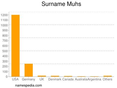 Surname Muhs